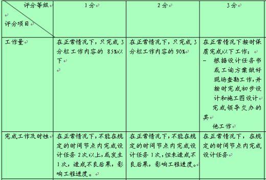 公司电气设计行为规范考评表