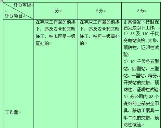某公司电气试验班班长专职行为规范考评表