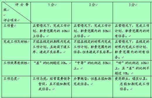 电缆设施保护及消防行为规范考评表