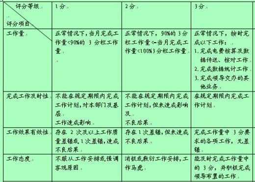 电费核算专职行为规范考评表