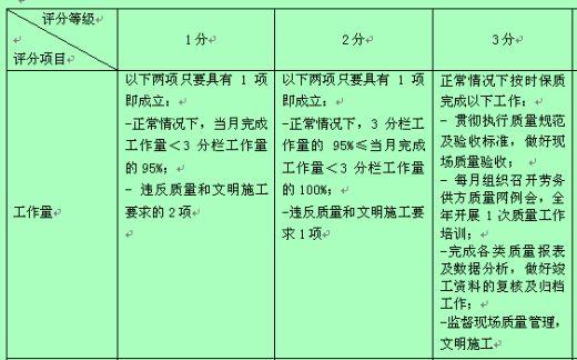 质量监督专职行为规范考评表