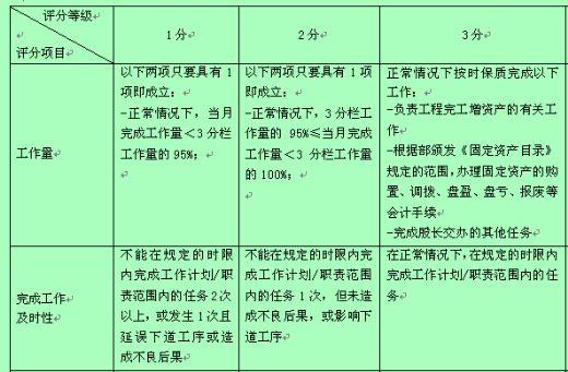 公司资产核算专职行为规范考评表