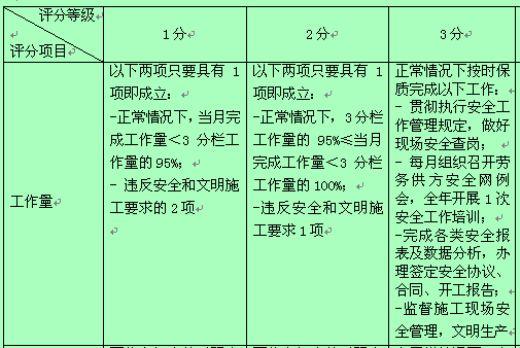公司部室专职行为规范考评表