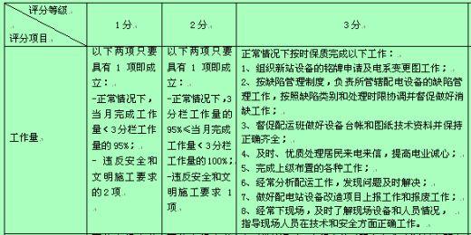 公司配电运行专职行为规范考评表