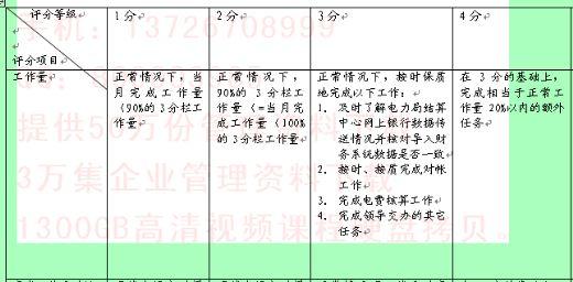 某市电力公司本部专职行为规范考评表
