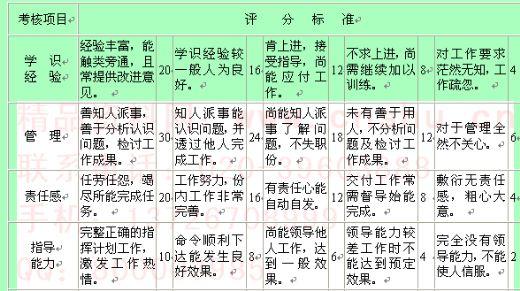 主管人员服务成绩考核表