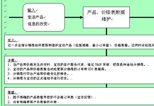 宝洁公司产品补货流程图