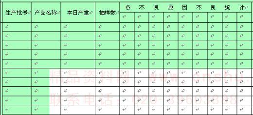 产品质量管理日统计报表