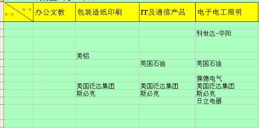 跨采大会分类采购商表