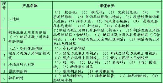 工业产品生产许可证目录表