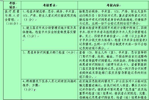 医疗质量与安全重点工作检查标准表