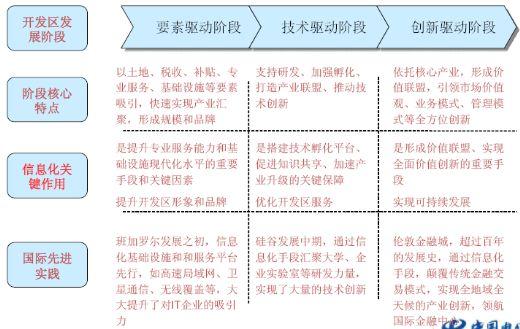 开发区信息化规划方法论介绍