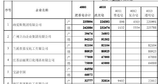 肥(香)皂产品分企业产销量汇总表