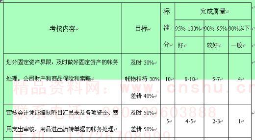 公司财务部考核评分表