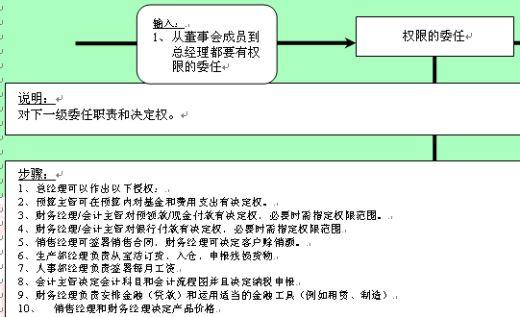 权限的委任流程图
