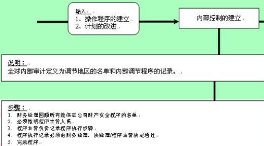 内部调节的建立流程图