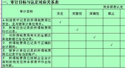 所得税费用实质性程序表