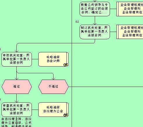确定业绩考核指标流程图