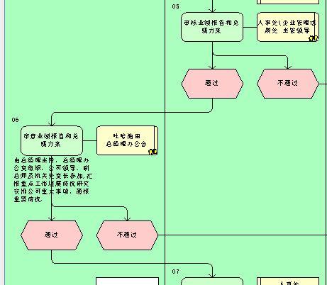 实施业绩考核流程图