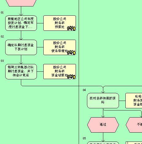 长期负息资金管理流程图