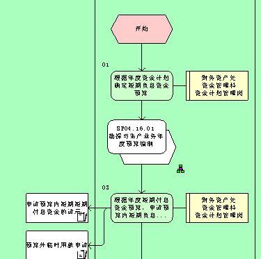 短期负息资金管理流程图