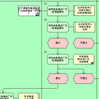 成品油价格管理流程图