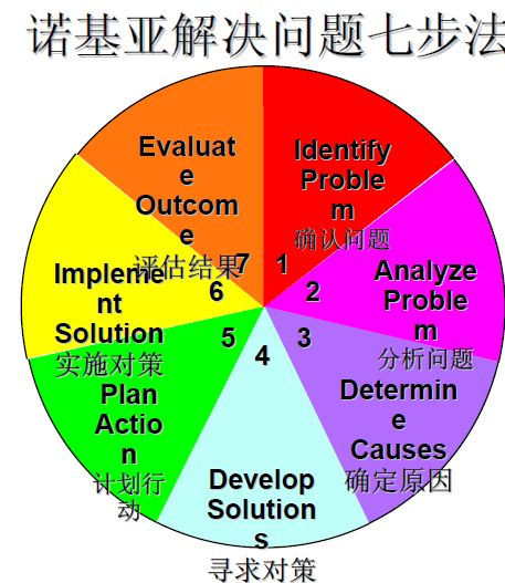 诺基亚解决问题七步法分析