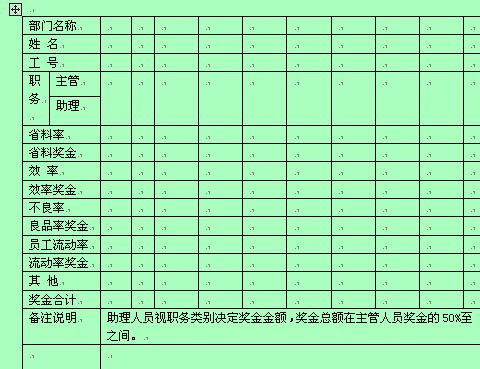 某企业管理人员奖金核定表