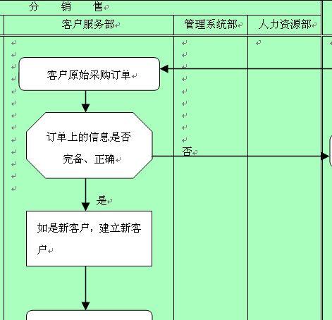 某企业订单完整性检查流程图