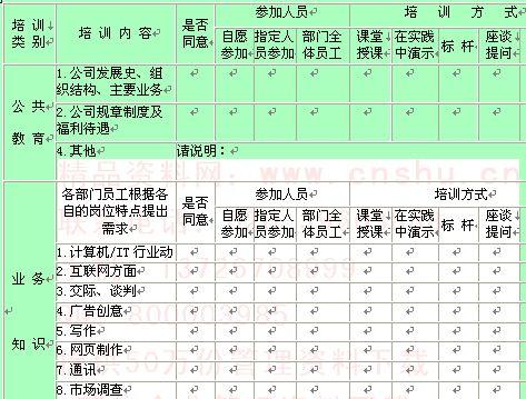 企业员工培训需求调查表