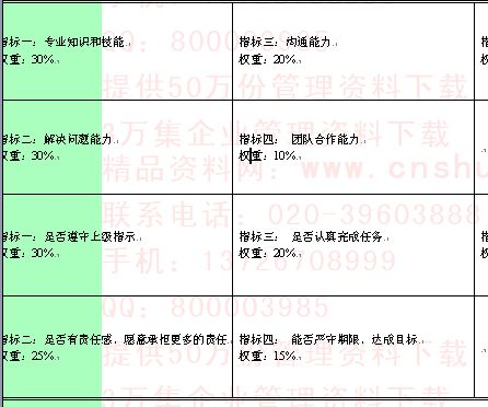 企业岗位能力与态度考核指标组成表