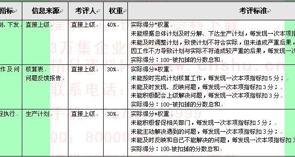 企业岗位业绩考核指标组成表
