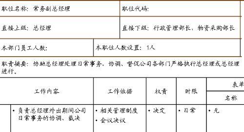 某公司职位说明书管理表模版 ppt 47页 岗位职责