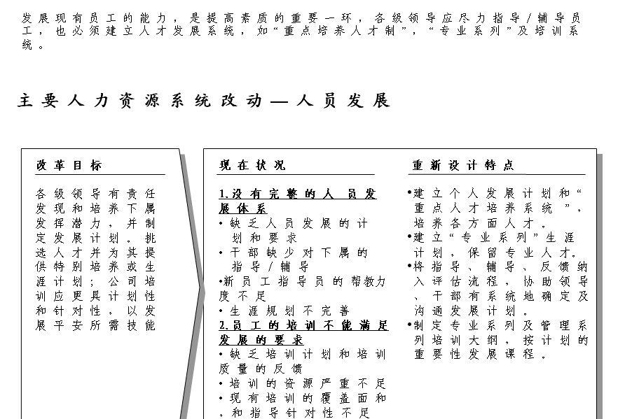 平安保险公司员工培训计划及发展方案(ppt 33