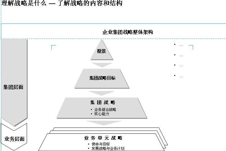 lrbg公司战略项目管理流程