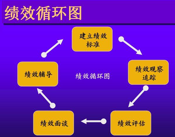 名称:绩效管理体系的建设(ppt 62页)