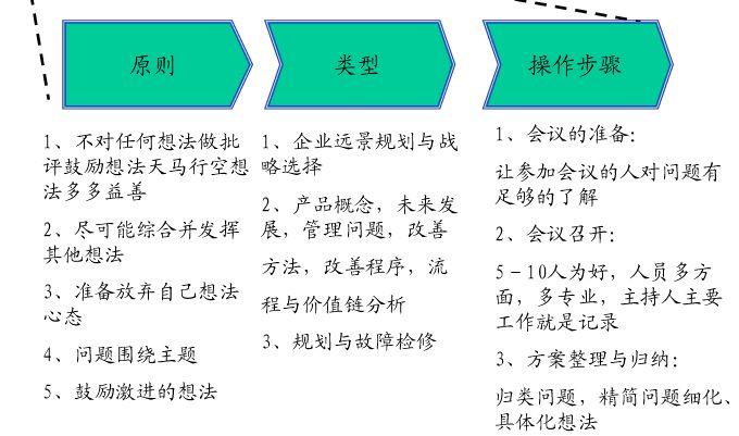 管理咨询方法和工具