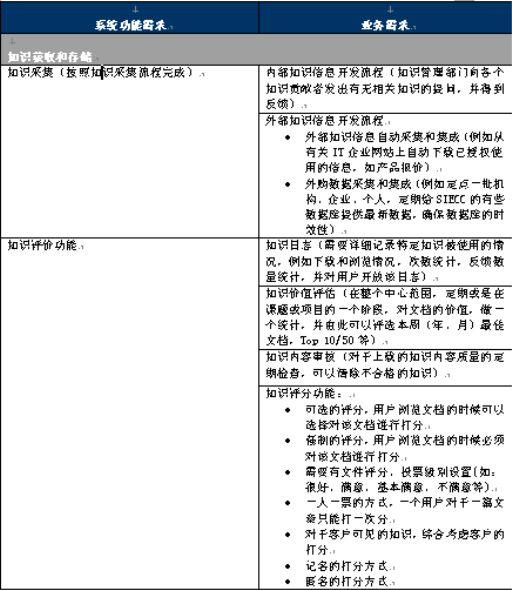 项目实施问卷调查表