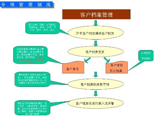 企业财务应收账款管理制度