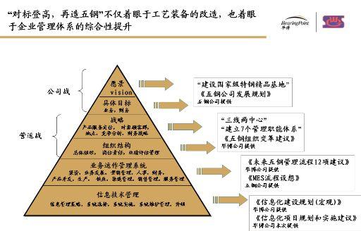 宝钢集团管理信息化项目规划和实施方案