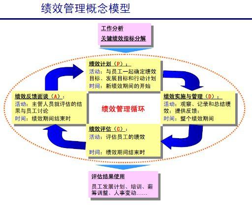 人力资源管理师培训之绩效管理讲义