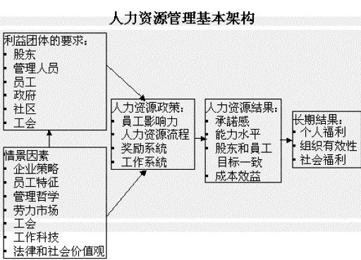 北京大学人力资源管理讲义