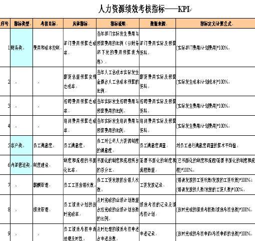 人力资源kpi绩效考核指标(doc