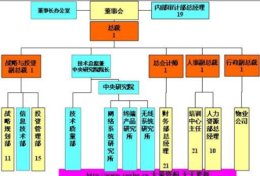 某通信集团组织架构方案(ppt