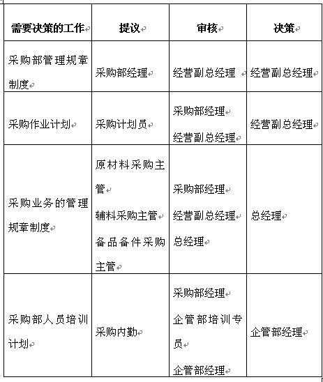 某公司采购部职位权限表 doc 2页 岗位职责