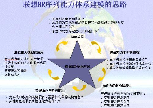 发展方法与应用(ppt