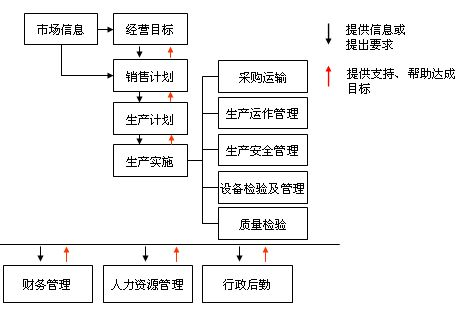 某针布公司管理体系与流程方案