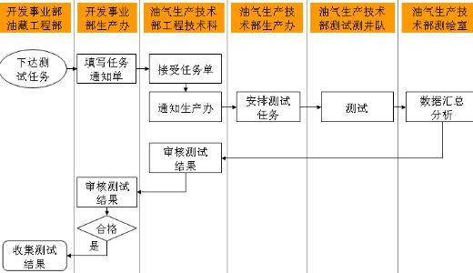 手绘活动流程图