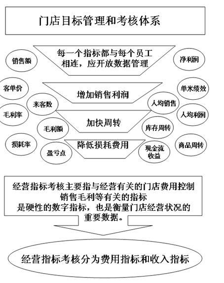 目标管理与绩效考核体系(doc 53页)