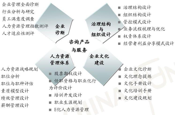 hr业务流程项目建议书(ppt 70页)